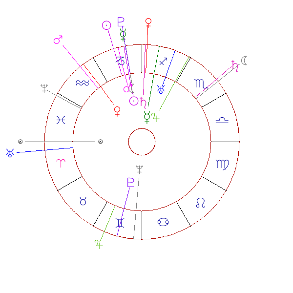 Free Birth Chart And Horoscope